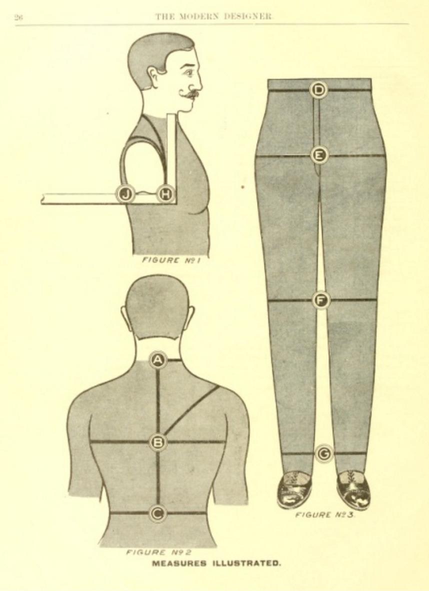 Nicholas N. Bishop's Guide to Measuring for Clothing Design, from his book, <em>The Modern Designer</em> (1900).